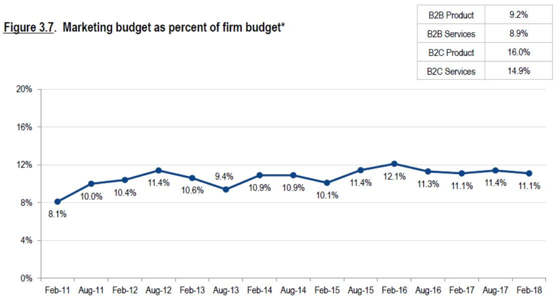 marketing budget percent of firm budget