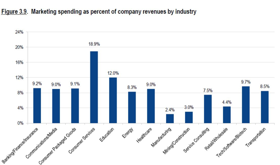 marketing budget percent of revenue by industry