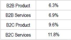 marketing budget percent of revenue chart