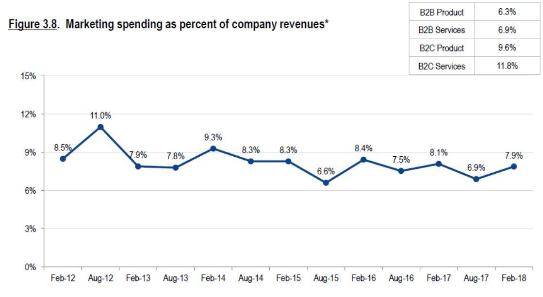 marketing budget percent of revenue