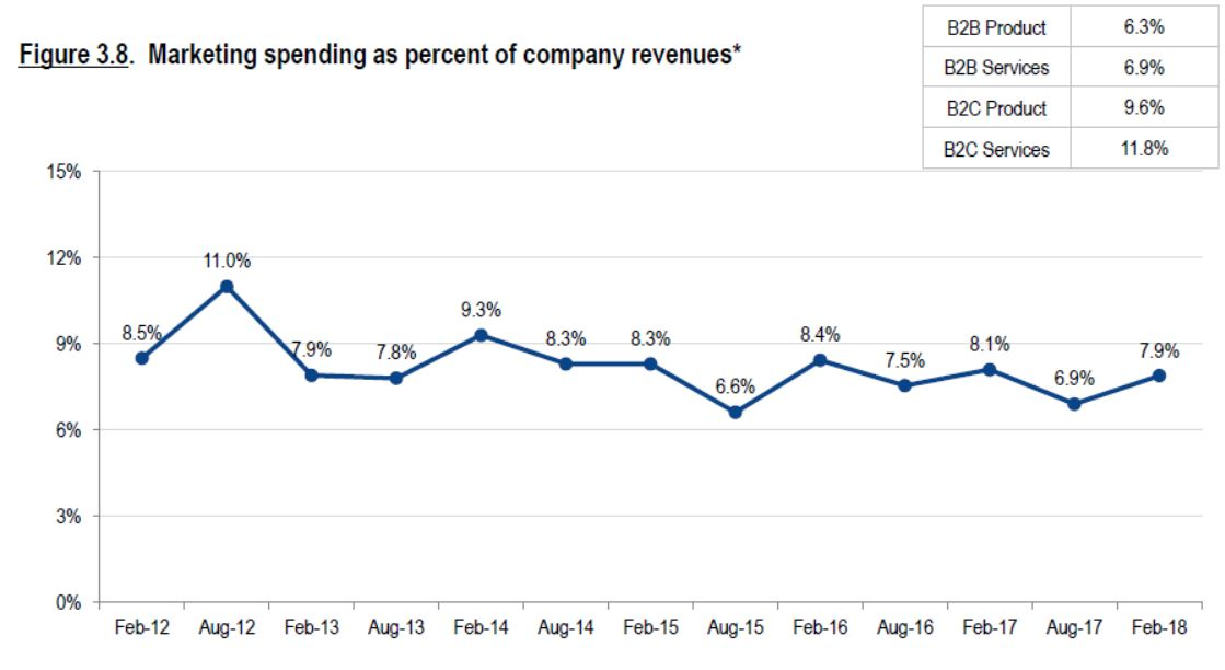 marketing budget percent of revenue