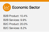 marketing budget percentage of firm budget by sector 2020