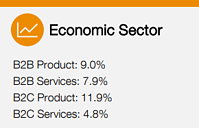 marketing budget percentage of firm revenue by sector 2020