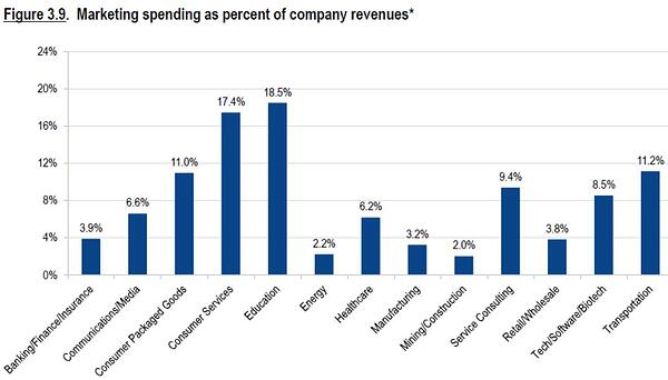 marketing budget percentage of revenue by industry