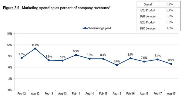 marketing budget percentage of revenue