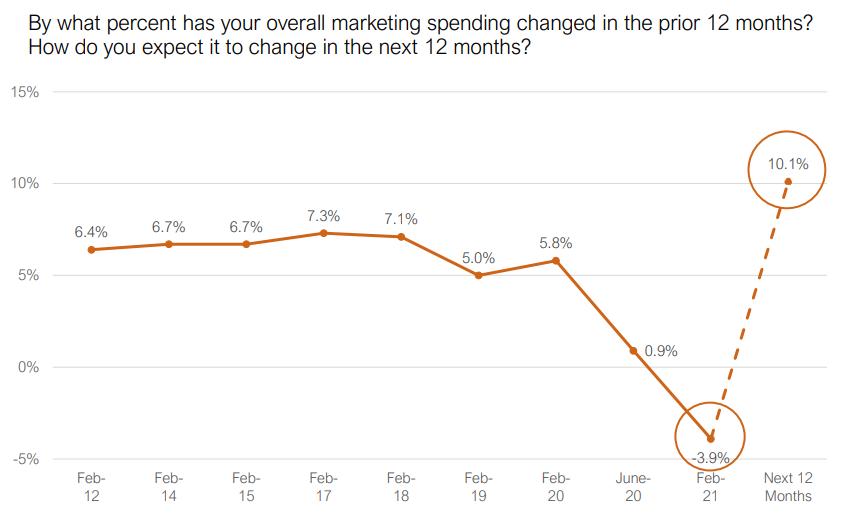 marketing-spending