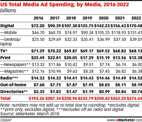media ad spending share