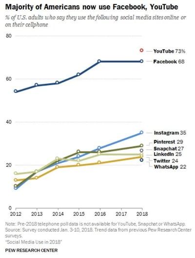 Facebook est toujours en tête