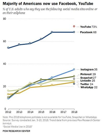 social media usage 2018