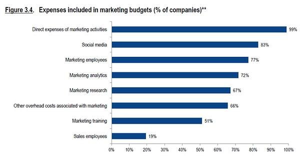 what does a marketing budget include