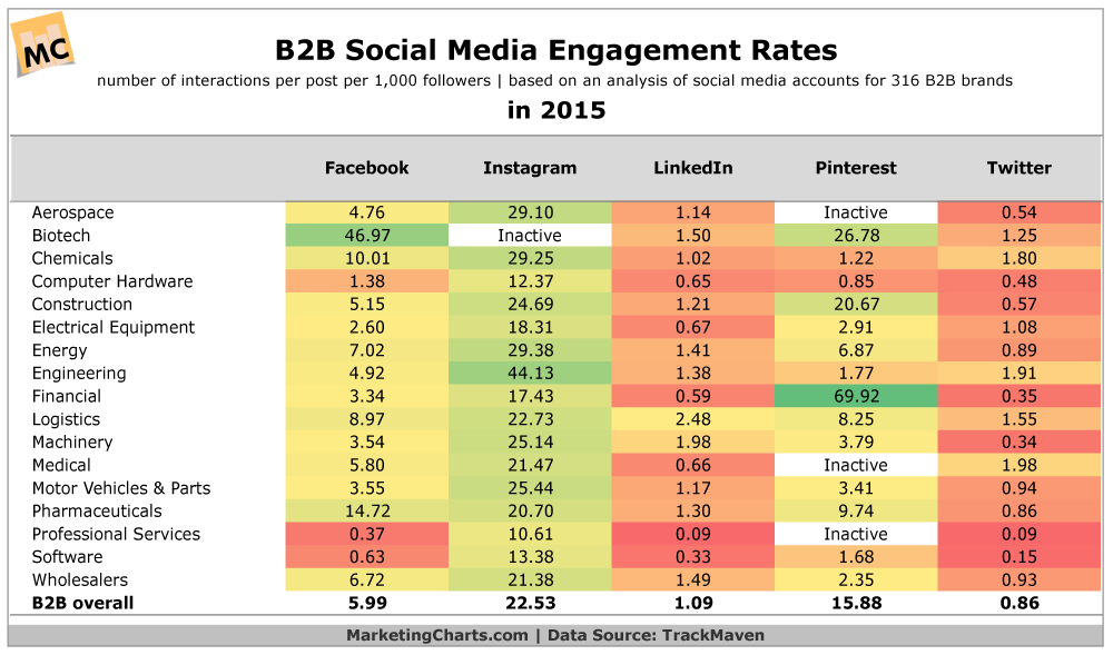 Which Social Media Sites Get The Most Engagement?