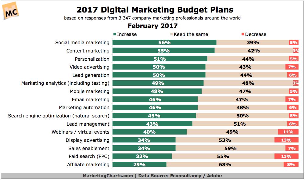 EconsultancyAdobe-Digital-Marketing-Budget-Plans-in-2017-Feb2017.png