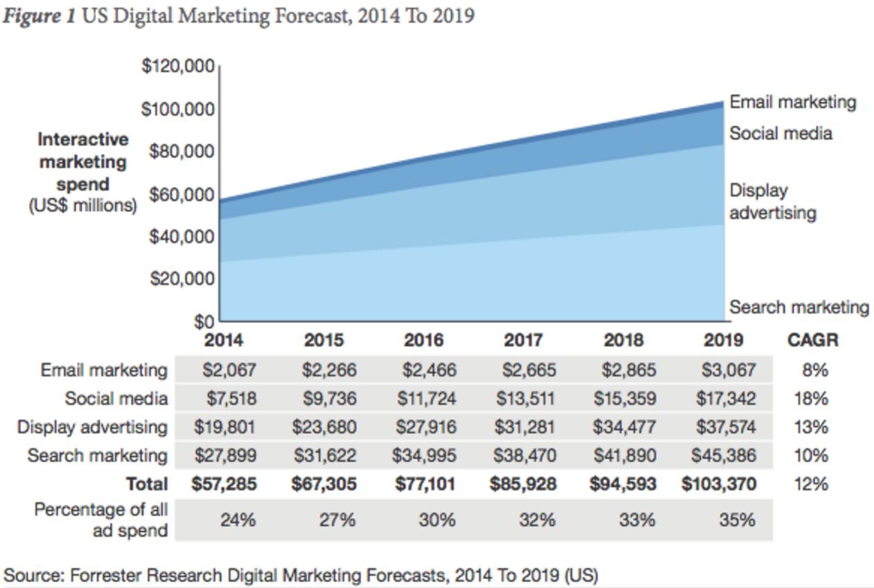 digital marketing blog webstrategies inc marketing budgets