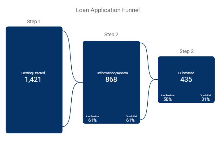 Google Data Studio report displaying credit union eCommerce data