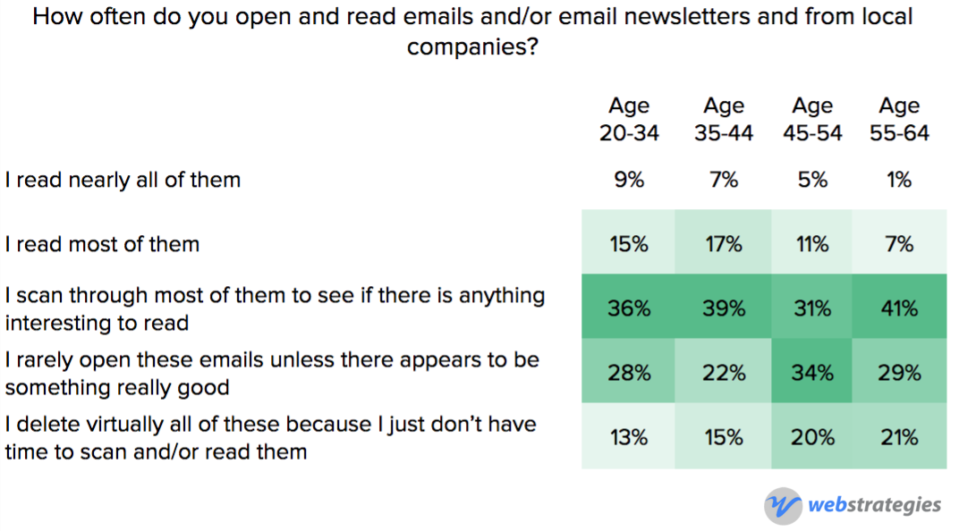 Newsletter_behavior_by_age.png