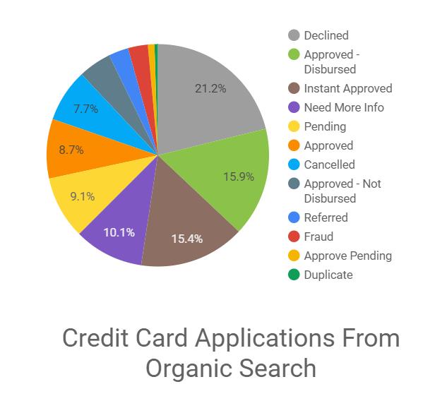 Credit Union Marketing Results Google Data Studio Report