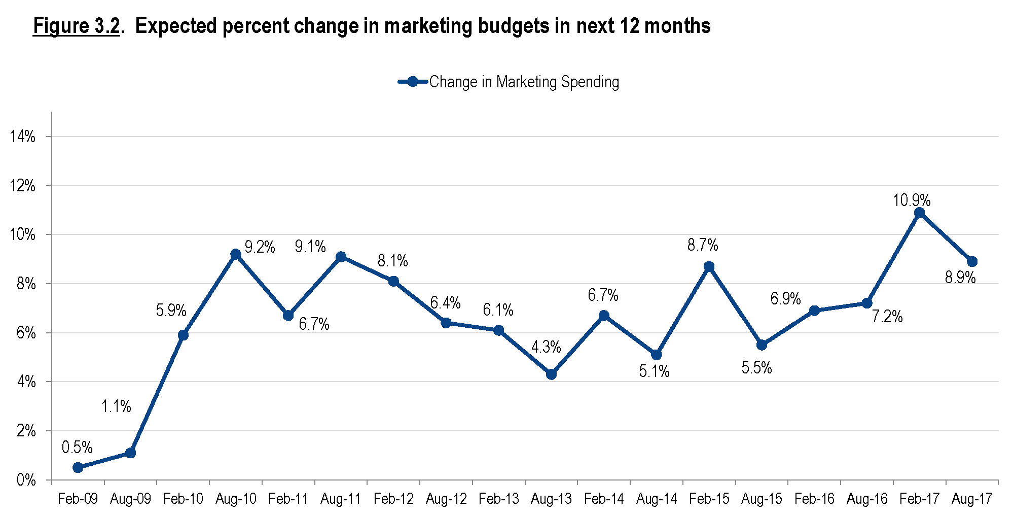 How Much Should You Budget For Marketing In 2018?
