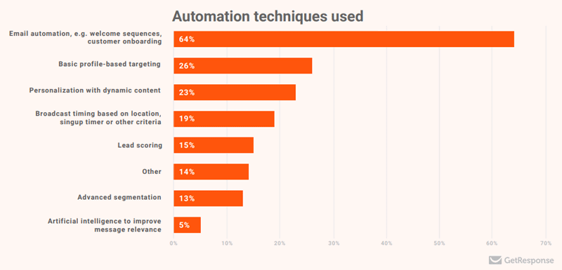 marketing-automation-techniques-used